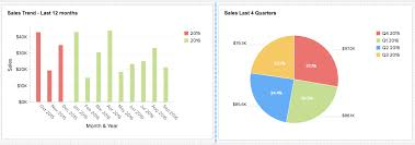 Zoho Charts New In Zoho Analytics Dashboards Resizing And More Chart
