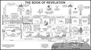 Chart Of Revelation Timeline The Book Of Revelation My Picks For The Best Books On This