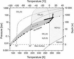 Co2 Phase Chart Carbon Dioxide Clathrate Wikipedia