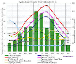 Japan Climate Chart Climate Graph For Kyoto Japan