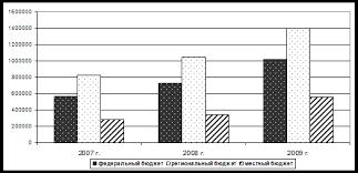 Дипломная работа Роль налогов в формировании муниципальных  Рисунок 3 Структура налоговых поступлений по Межрайонной ИФНС №4 в бюджеты всех уровней в 2007 2009 гг