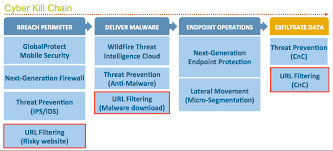 Cyber Kill Chain Web Security Tips How Pan Db Plays An Important Role In The Cyber