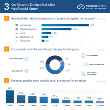 Graphic Design Occupational Outlook 60 Graphic Design Statistics You Cant Ignore 2019 2020
