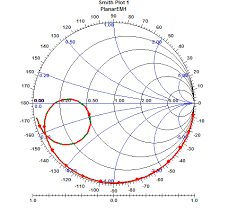Smith Chart Smith Chart Indicates The Impedance Matching Of