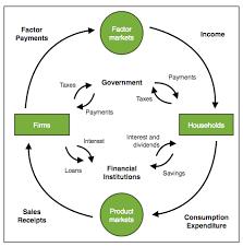 delong    s     circular flow     falls flat   hans economicsdelong    s     circular flow     falls flat