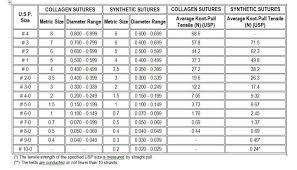 Surgical Needle Chart Suture Characteristics Golnit