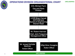 Africom Org Chart Ppt Us Africa Command Joint Frequency Management Office