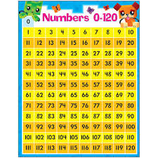 Counting Chart By Tens To 120 Numbers 0 120 Blockstars Learning Chart