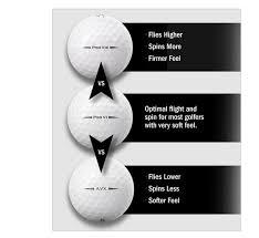 Titleist Compression Chart Avx Vs V1 Vs V1x Golf Balls Team Titleist