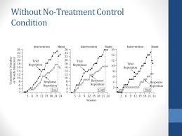alternating treatment design simultaneous alternating treatment designs ppt video online download