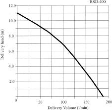 How To Understand A Pump Flow Curve Maris Pumps Blog