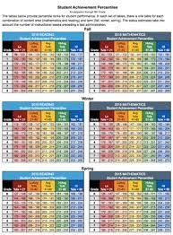 Nwea Score Chart 2018 Nwea Map Scores Grade Level Chart 2015 Sourcekeywordteamnet