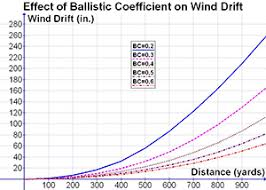 Bullet Trajectory Chart What Is Ballistic Coefficient As It Relates Bullets Gundata Org