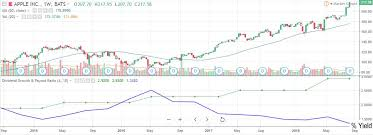 Apple Share Price History Chart Apple Stock Dividend Yield Report Why Buffett Loves It