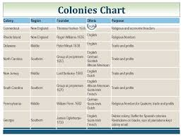 13 Colonies Religion Chart The American Pageant Chapter 3 Colonial Foundations Ppt