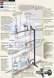 best ideas about residential plumbing 17 best ideas about residential plumbing residential wiring wire switch and residential electrical