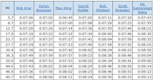 5k Mile Splits Chart 10 Runtri Chicago Marathon Race Data Pace Charts Every 5k