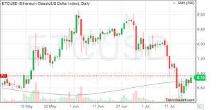 Etc Usd Chart Techniquant Ethereum Classic Us Dollar Index Etcusd