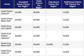 Hyatt Redeem Points Chart 20 Best Ways To Redeem World Of Hyatt Points For Max Value