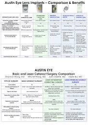 Laser Lens Replacement Surgery Austin Tx Austin Eye
