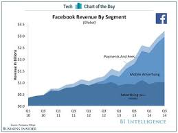 Chart Of The Day All Of Facebooks Revenue Growth Is Coming