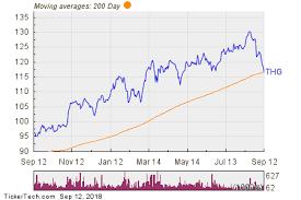 Insurance Group Chart Hanover Insurance Group Thg Shares Cross Below 200 Dma