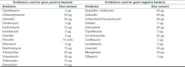 Gram Positive Antibiotics Chart Antibiotic Sensitivity Profile Of Bacterial Pathogens In