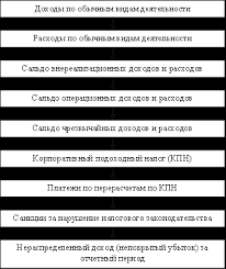Анализ доходов и расходов банка Банковское дело kz Заключение Дипломная работа была посвящена исследованию учета аудита и анализа доходов и расходов предприятия обычной деятельности