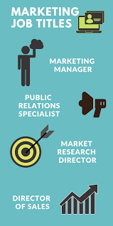 What Can I Do With A Marketing Mba Mba Central