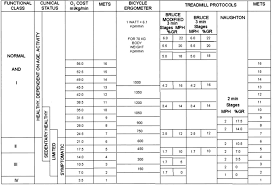 Modified Bruce Treadmill Protocol Chart Exercise Standards For Testing And Training Circulation
