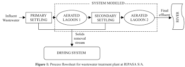 Simulation Of An Industrial Wastewater Treatment Plant Using