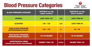 What Do New Blood Pressure Guidelines Mean Public Health