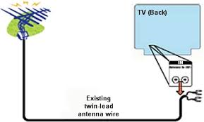 digital to analog converter box setup basic twin lead picture of existing anntenna attached to back of tv