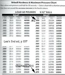 Lee Bullet Molds Chart Donatebooks Co