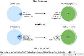further proof that social media is a mass medium the  european peer influence analysis data