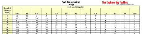 Fuel Consumption Calculate Mpg