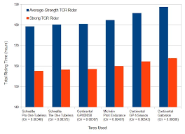 Rolling Resistance Chart How Tire Rolling Resistance Affects Cycling Speed Ride Far