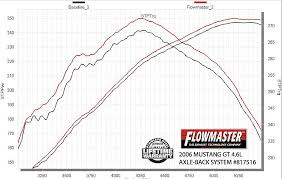 Flowmaster Aggressive Chart Video Flowmaster Outlaw System For 2011 Present Mustang Gt