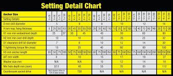 Stover Nut Torque Chart Fastenerdata Hexagon Head Thunder Bolt For Concrete