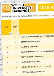 United World Institute Of Design Ranking Qs Intelligence Unit 2018 Qs World University Rankings