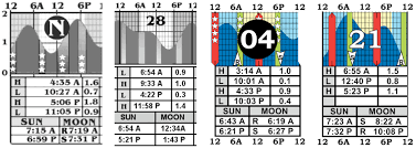 Tide Chart For Corpus Christi Texas Tides And Tables Or Fishermens Fables