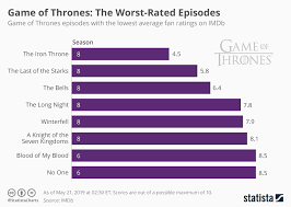Chart Game Of Thrones The Worst Rated Episodes Statista