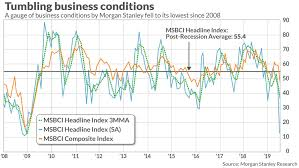 Nasdaq Index Chart History Business Conditions Are At Their Worst Level Since The 2008