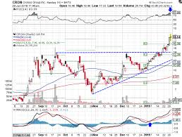 Cron Stock Chart Is Cronos Stock Reaching A Tipping Point