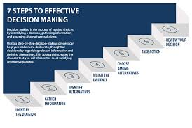 Decision Making Process First Year Course Modules Umass
