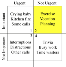 time management  a basic eisenhower box to help evaluate urgency and importance items be placed at more precise points in each quadrant