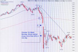 Stocks Today Chart Black Monday How The October 1987 Crash Would Look Today