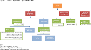Utas Organisational Chart Pdf Meanings And Measures Of Urban Cultural Policy Local