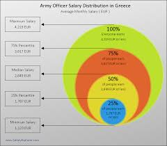 Army Officer Average Salary In Greece 2019
