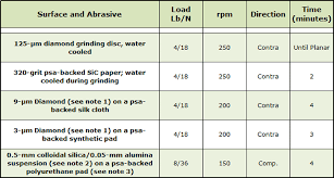 Types Of Backfill Partial Pressure And Cooling Gases For
